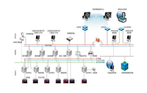 DMP-5500智能变电站自动化系统